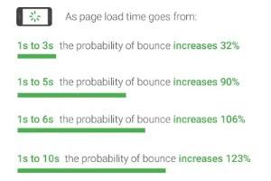 Mengapa tool uji kecepatan blog saat ini mematok 0,8 detik?