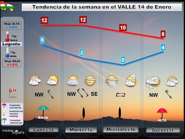 Tendencia del tiempo este fin semana en La Rioja por Jose Calvo de Meteosojuela