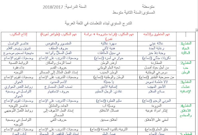التدرج السنوي لبناء التعلمات في اللغة العربية للسنة الثانية متوسط الجيل الثاني word