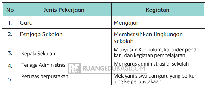 Kunci Jawaban Tema 4 Kelas 4 Halaman 37, 38, 39