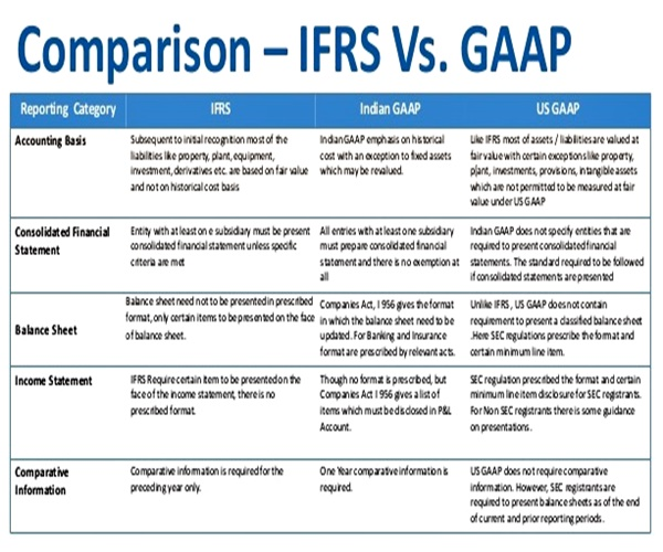 Perbedaan IFRS Dengan GAAP