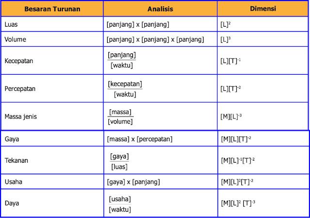 tabel dimensi dari besaran turunan