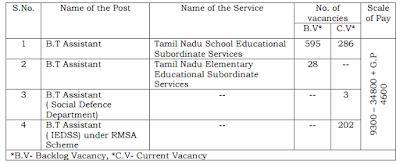 trb bt assistant recruitment from already tet  qualified candidates