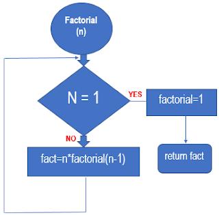 factorial-c-program-flowchart