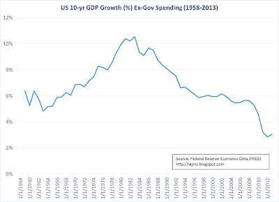 The Vantage Point: US 10-year Moving Average GDP Growth Ex