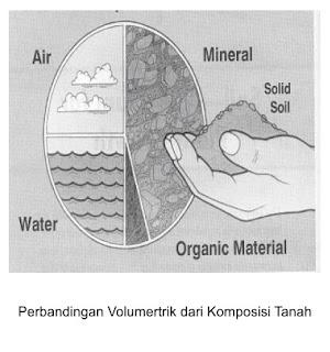 Proses Pembentukan Tanah Secara Singkat
