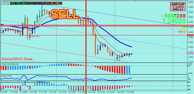 Forex-Trend-Channel-SELL