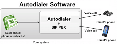 buy auto dialer - customize dialer services online