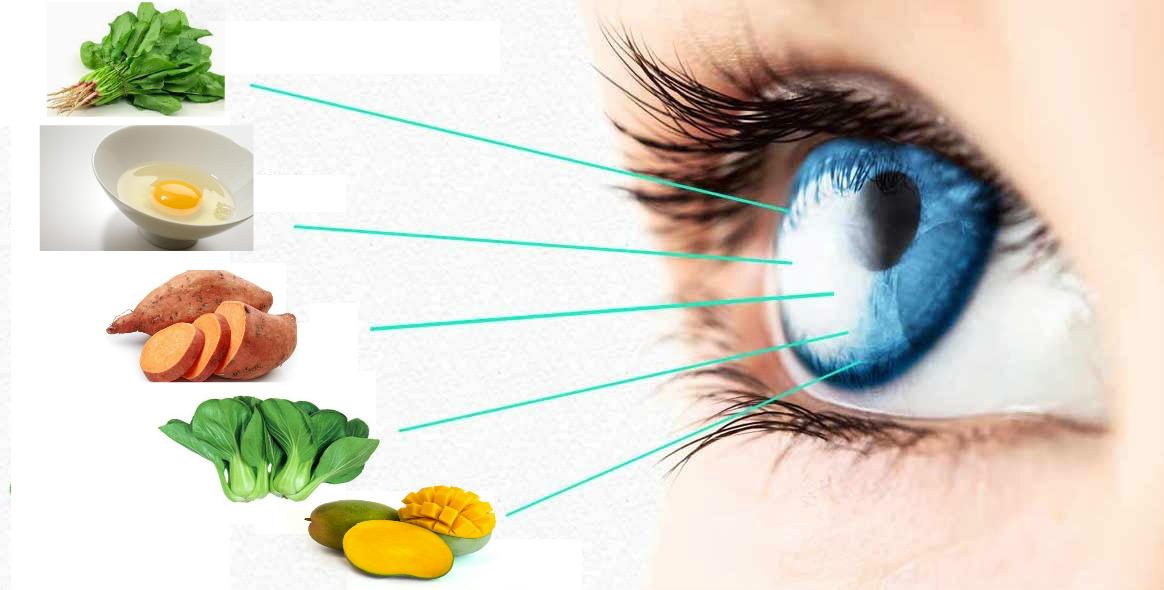 Sumber Nutrisi Vitamin A Untuk Mata Selain Wortel
