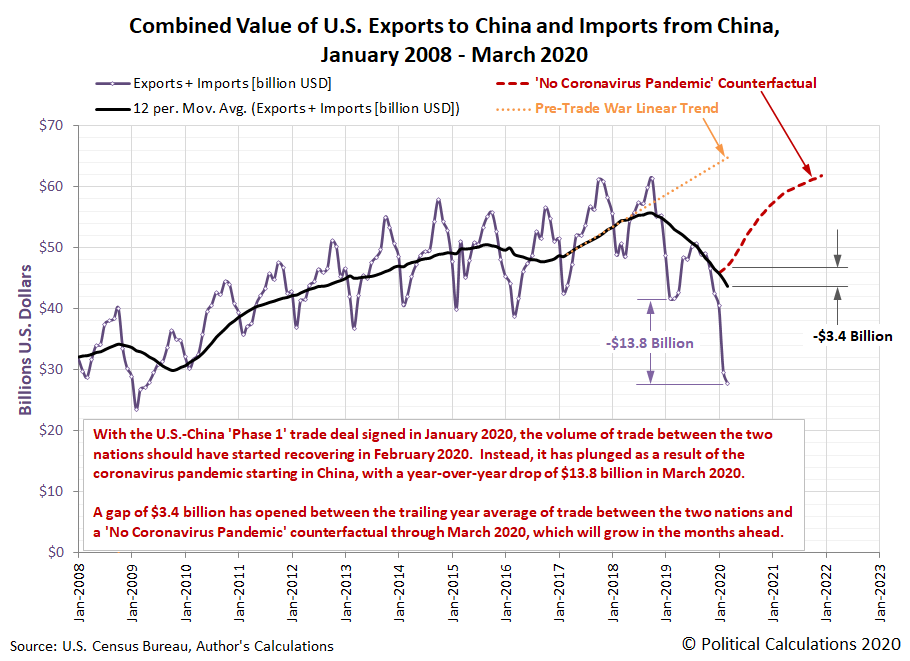 Combined Value of U.S. Exports to China and Imports from China, January 2008 - March 2020
