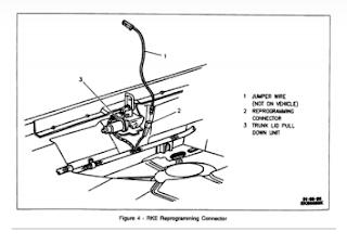 Car Remote And Key Programming: 1995, 1996 Cadillac