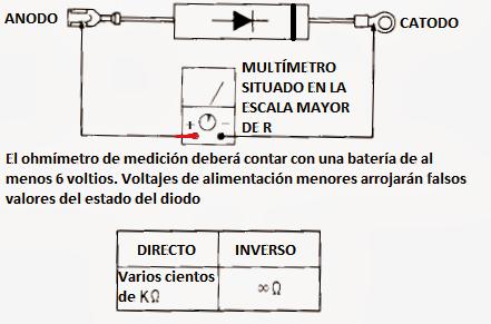 midiendo el diodo de alto voltaje del horno microondas