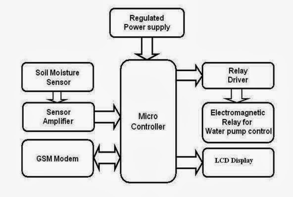 16.GSM BASED AGRICULTURAL MONITORING & CONTROLLING SYSTEM
