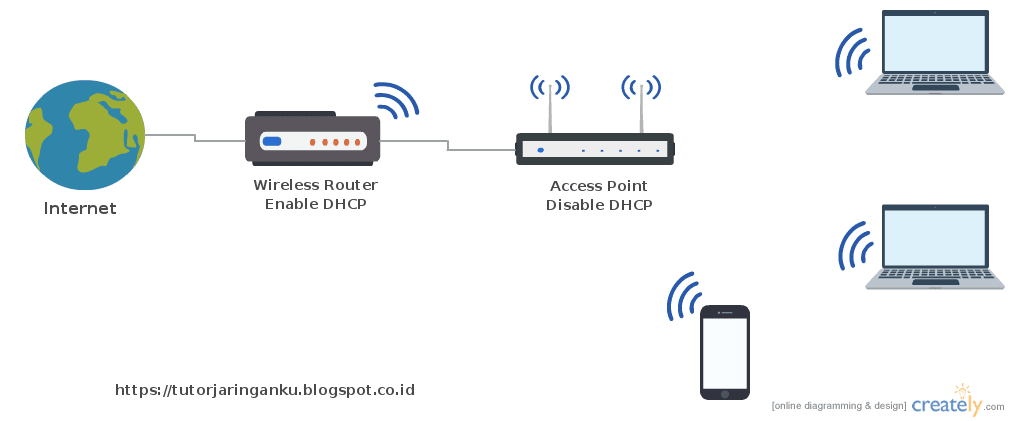perbedaan access point dan range