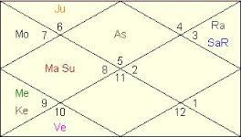 राहु - केतु का मिथुन-धनु राशि में फल, rahu in Gemini sign and ketu in Sagittarius sign meaning