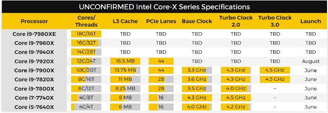 especificacoes-da-serie-core-x-da-intel