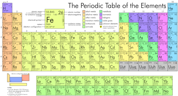 Science knowledge names proposed for the four new chemical elements names have now been proposed for the four new chemical elements added to theperiodic table in january they are nihonium with the symbol nh urtaz Gallery