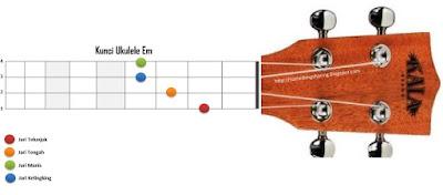 chord kunci em ukulele kentrung senar 4