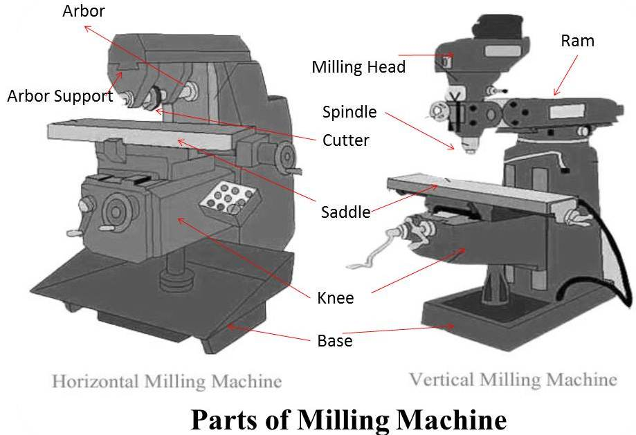 Milling Machine: Parts and Working  mech4study