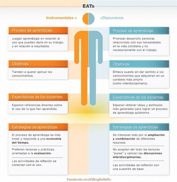 Taxonomía de estrategias por procesos cognitivos - ANDRAGOGÍA