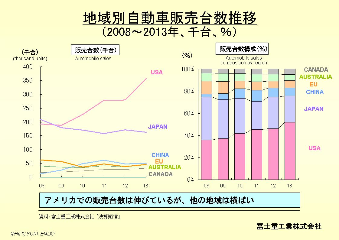 SUBARU(富士重工業株式会社)の地域別自動車販売台数推移