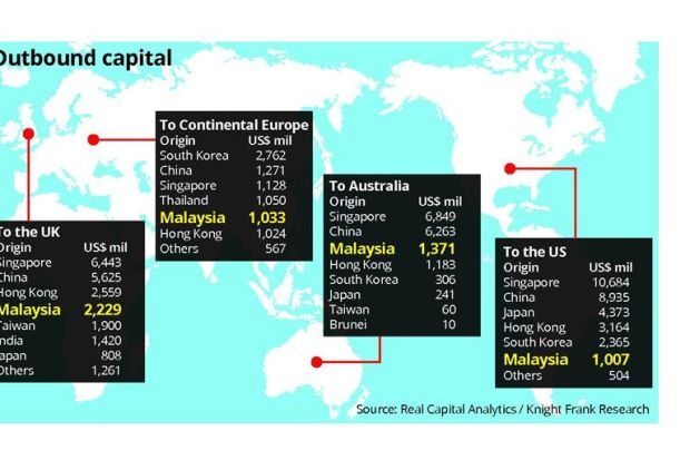 Asia's top property buyers - S'pore, M'sia, China