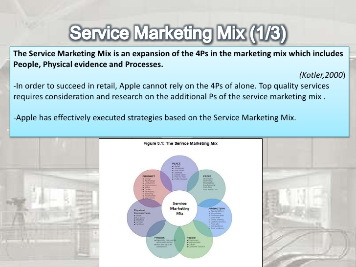 physical evidence and services marketing essay What, in your view, is critical (such as people, physical evidence & process of 7p's of marketing mix) to its satisfactory delivery, and why 2 in what respects is the marketing of this service different to the marketing of a fast moving packaged (eg short shelf life) consumer good.