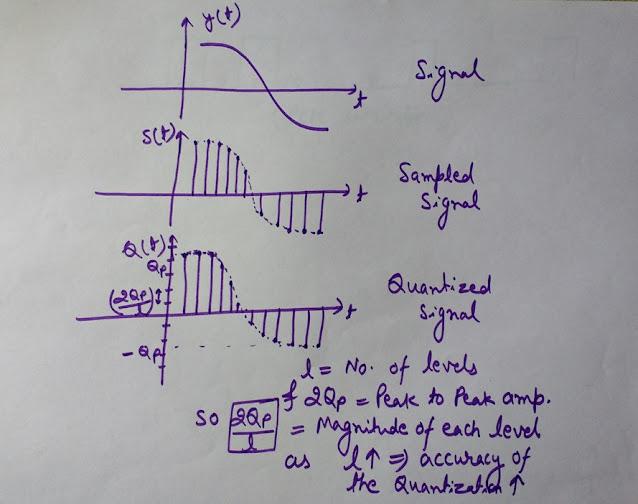 Sampling and Quantization of analog signal, sampling og signal, Quantization of signal