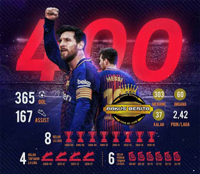 Messi Telah Menjalani 400 Pertandingan Di La Liga Dengan Tingkat Kemenangan 75.75%