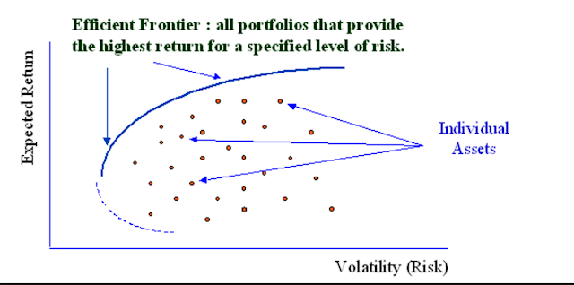 markowitz portfolio optimization essay