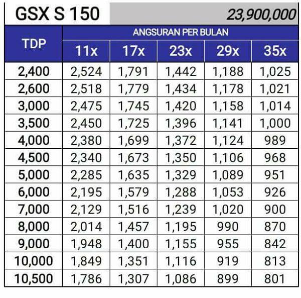 Harga Dp Motor Gsx R150 The Emoji