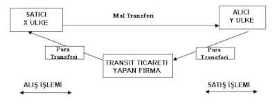 transit trade