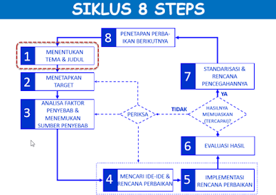 Presentasi 8 Step QC For Leader Standard Astra Group
