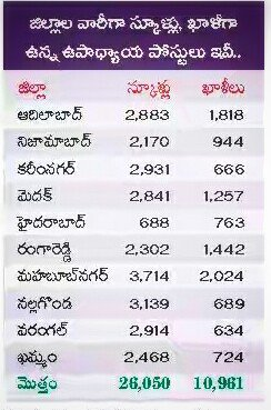 TS DSC Notification 2016 District wise vacancies List telangana