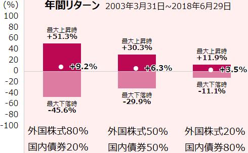 外国株式と国内債券の組み合わせによる年間リターン比較