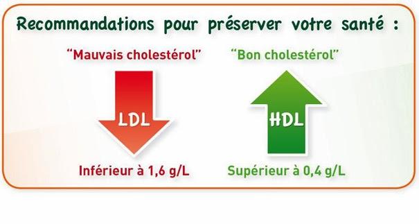 cholestérol et de triglycérides , dangers d'un faible taux de cholestérol