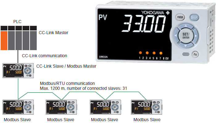 Digital Panel Indicators : Take a look yokogawa digital panel indicator um in