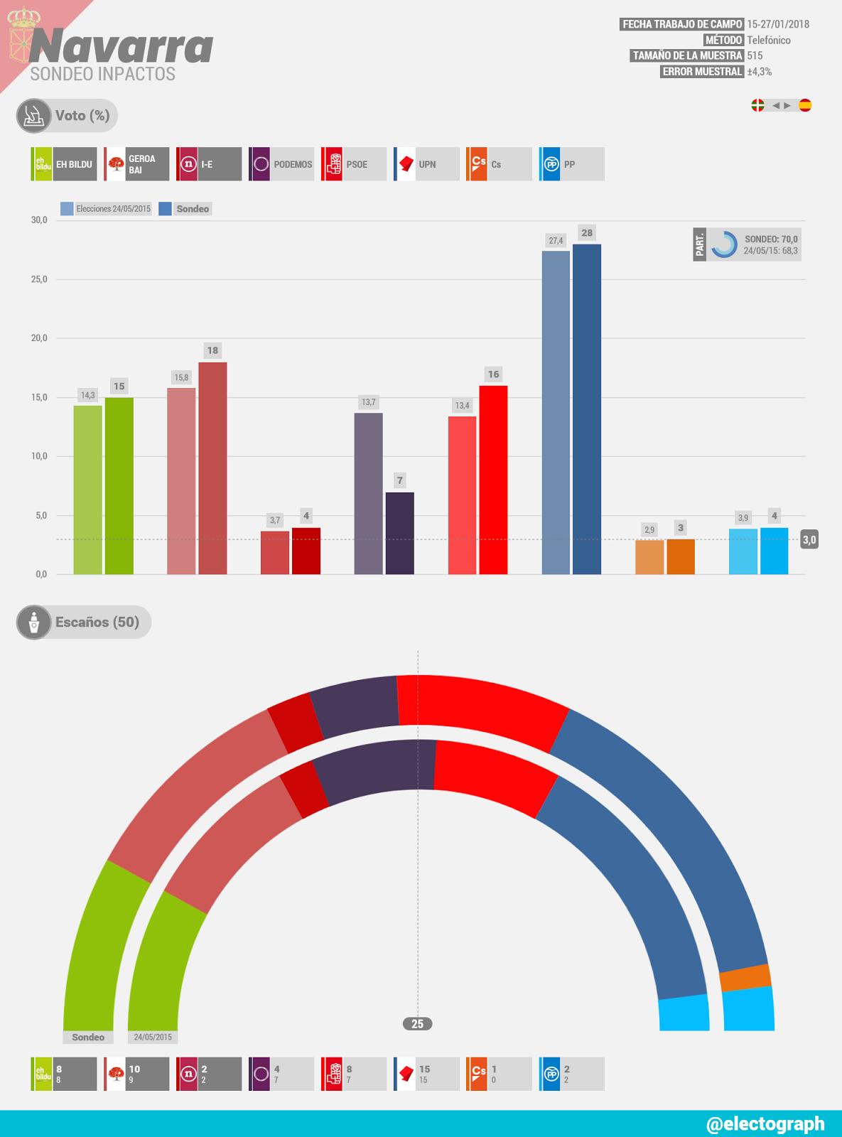 Gráfico de la encuesta para elecciones autonómicas en Navarra realizada por Inpactos en enero de 2018