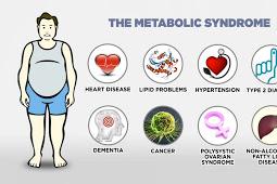 Untuk mendeteksi adanya sindrom metabolik itu di lakukan pemeriksaan fisik untuk menentukan obesitas sentral (lingkar perut),tekanan darah,pemeriksaan laboratorium untuk menentukan kadar gula dalam darah(kolesterol HDL,trigliserida,dan adiponektin).baca juga Sindrom Metabolik.Waspadalah Bila Lingkar Perut Melebar dan Sindrom Metabolik Dari Gejala ke Komplikasi yang Berbahaya     Sindrom metabolik   Sindrom Metabolik Diagnosis Yang Di Perlukan Penentuan obesitas sentral.Cara pengukuran Obesitas dapat dilakukan sendiri dengan mudah ,yaitu dengan mengukur indeks masa tubuh (IMT),Yang memggambarkan  jaringan lemak di seluruh Tubuh , dan membagi berat badan(kg)dengan tinggi badan(m) pangkat dua.Bila IMT hand hand dikan adalah di atas 25kg/M2 seseorang itu disebut mengalami Obesitas.Sedangkan cara sederhana untuk menentukan terjadinay obesitas sentral,yang ditandai dengan perut buncit adalah dengan mengukur lingkar perut yang di lakukan pada vagina lingkar perut diantara tulang panggul bagian atas dan tulang rusuk bagian bawah,dengan pita meteran yang biasa dipakai oleh penjahit.Bila lebih dari 90 cm untuk pria ,atau 80 cm untuk wanita ,seseorang disebut mengalami obesitas sentral.  Pemerikasaan Tekanan Darah. Karena Tekanan darah bervariasi dari waktu ke waktu,dilakukan pengukuran berkali-kali,sebelum pengukuran dilakukan ,Subjek di minta duduk di ruang yang tenang selama,beberapa menit.culf(alat pengukur tekanan darah) di pasang pada posisi sejajar dengan lengan jantung ,dan sedikitnya di lakukan dua kali pengukuran dengan selang beberapa menit.hilangnya suara detak korotkoff fase 1 dan 4 diambil sebagai ukuran tekanan darah sistolik.Bila sistolik lebih dari 130 mmHg dan diastolik lebih dari 85 Hg,disebut beresiko sindrom metabolik.  Pemeriksaan laboratorium. Untuk mendeteksi adanya displipedemia (gangguanetabolisme lemak)dan memeriksa kadar glukosa darah .Dalam kriteria sindrom metabolik ,ada dua abnormalitas kadar lipid yaitu trigliserida dan kolesterol HDL. Namun,bia