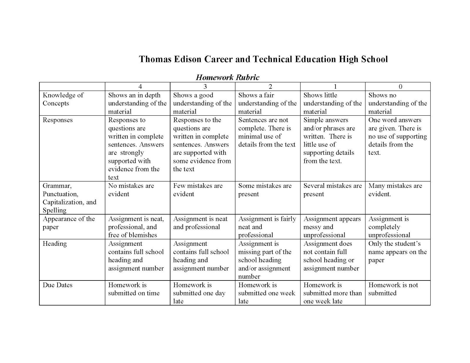 rationale essay co rationale essay edison english homework rubric