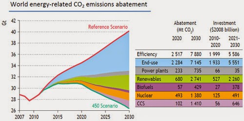 Energy Efficiency IEA Chart