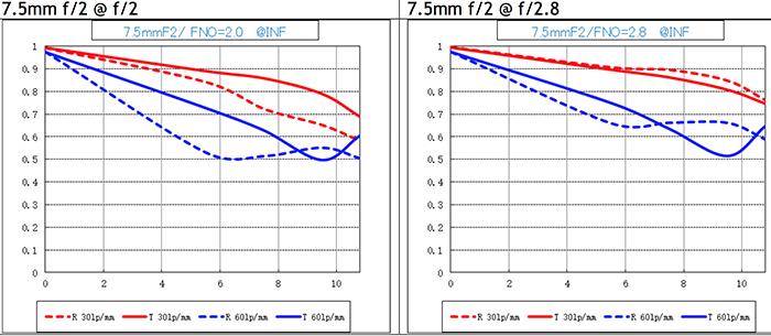 График MTF объектива Laowa 7.5mm f/2.0