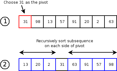 quick sort time complexity