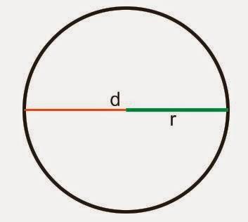 Rumus Luas Lingkaran Dan Rumus Keliling Lingkaran Lengkap Dengan Contoh Soal