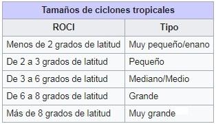 Tamaño-de-los-ciclones-tropicales