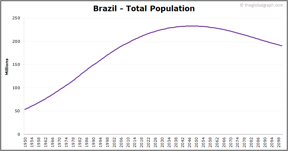 Brazil  Total Population Trend