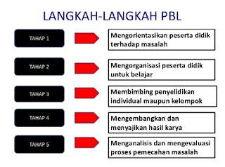 Langkah-langkah Pembelajaran Problem Based Learning (PBL)