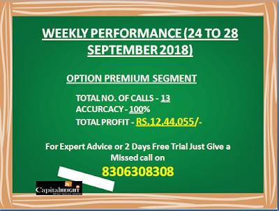 Option Premium Segment by CapitalHeight