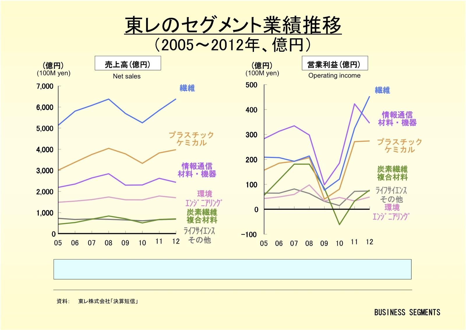 東レ株式会社のセグメント業績推移