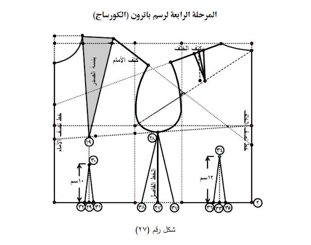 المرحلة الرابعة والاخيرة لرسم الباترون الاساسي لسيدات